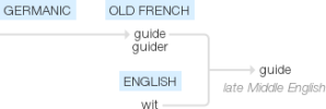 Etymology of guide