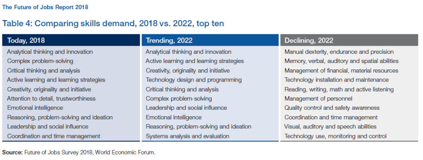 Table 4 from the 2018 WEF future of jobs report -https://www.weforum.org/reports/the-future-of-jobs-report-2018 - Comparing Skills Demand