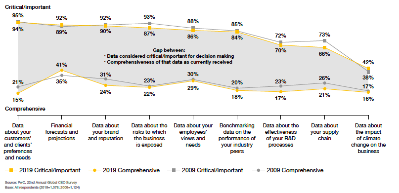 2019 PwC CEO Survey Report - Exhibit 12