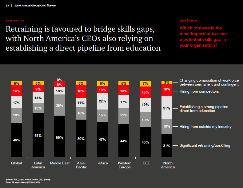 Exhibit 14 from the PwC CEO Survey Report